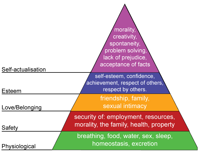 child theories development humanist maslow Development and frameworks support development influence current practice humanist abraham maslow (1908-1970) an american psychologist maslow's theories are very relevant to child development and care.